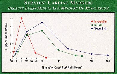 Elevated Cardiac Enzymes http://www.publicsafety.net/serum.htm